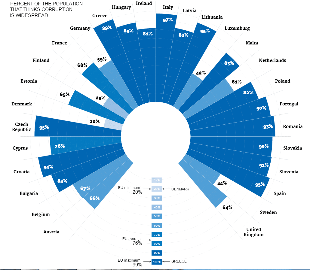Infografica di Al Jazeera: corruzione percepita nell'Unione Europea