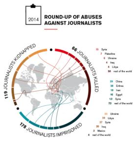 Immagine dal Rapporto 2014 di Reporters Sans Frontieres