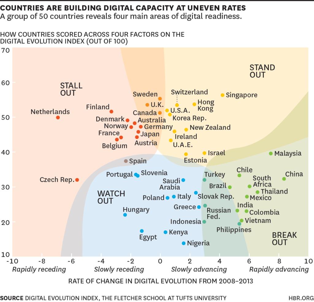 Infografica relativa all'evoluzione dell'economia digitale nel mondo. Fletcher School, Tufts University.