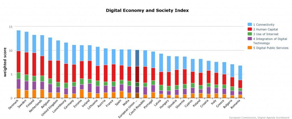 DESI overall index, Agenda digitale per l'europa', pagina della Commissione Europea