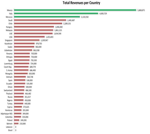 Redditi complessivi di Hacking Team suddivisi per Paese; l'Etiopia è uno dei principali clienti. Immagine su licenza CC ripresa da Pambazuka.org.