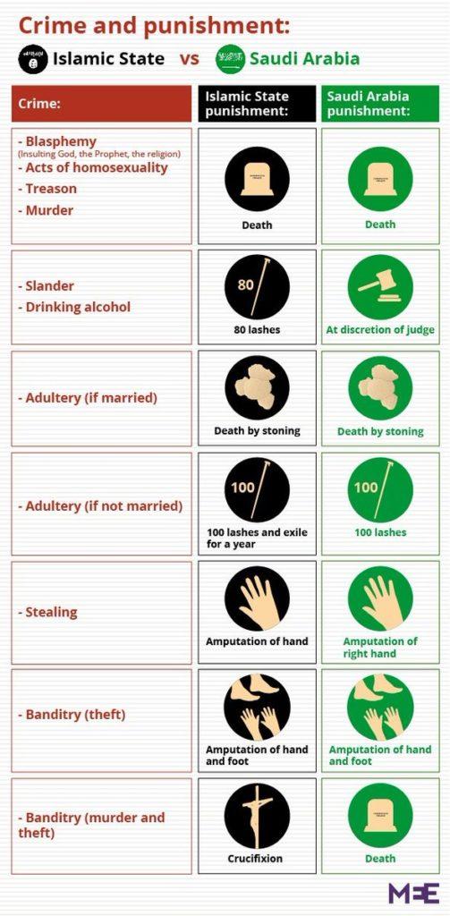 Delitto e castigo: confronto tra i sistemi penali sauditi e quelli dell'ISIS. Infografica da Middle East Eye.
