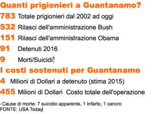 Dati forniti da USA Today su Guantanamo