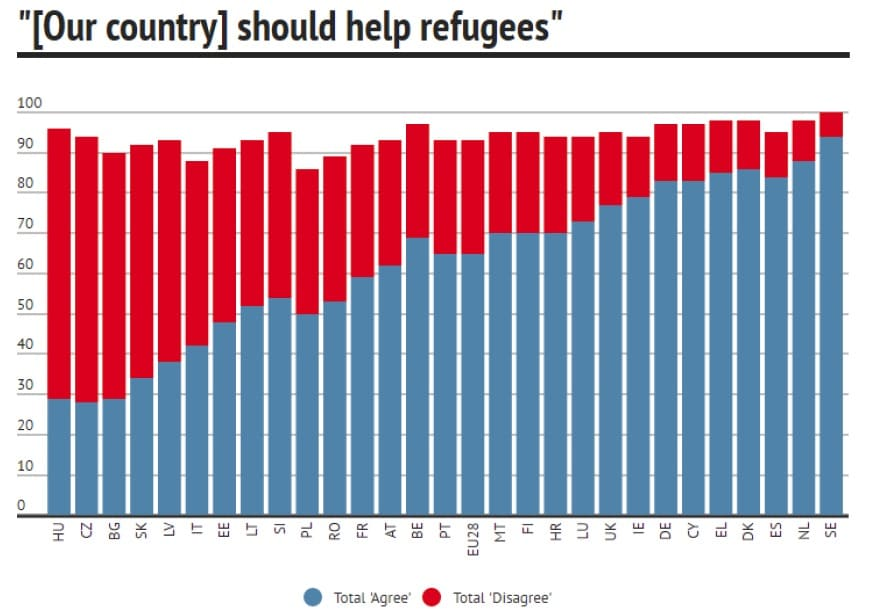 rifugiati_grafico_freedomhouse