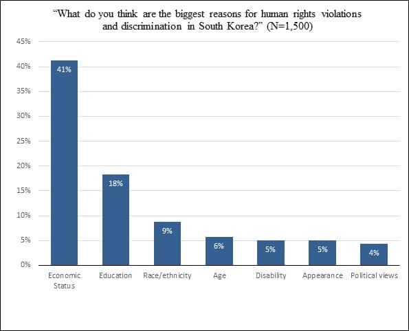 Quali pensi siano le ragioni principali della violazione di diritti umani e della discriminazione in Corea del Sud
