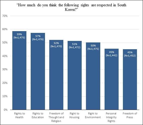 Quanto pensi siano rispettati i seguenti diritti nella Corea del Sud?