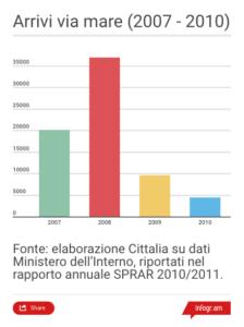 arrivi via mare in italia dal 2007 al 2010