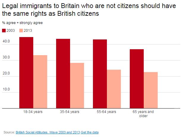 Nel Regno Unito gliimmigrati legali senzacittadinanzadovrebbero godere degli stessi diritti dei cittadini britannici.