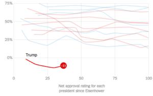 Trump Ratings, NYT