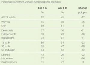 Poll Gallup Aprile 2017