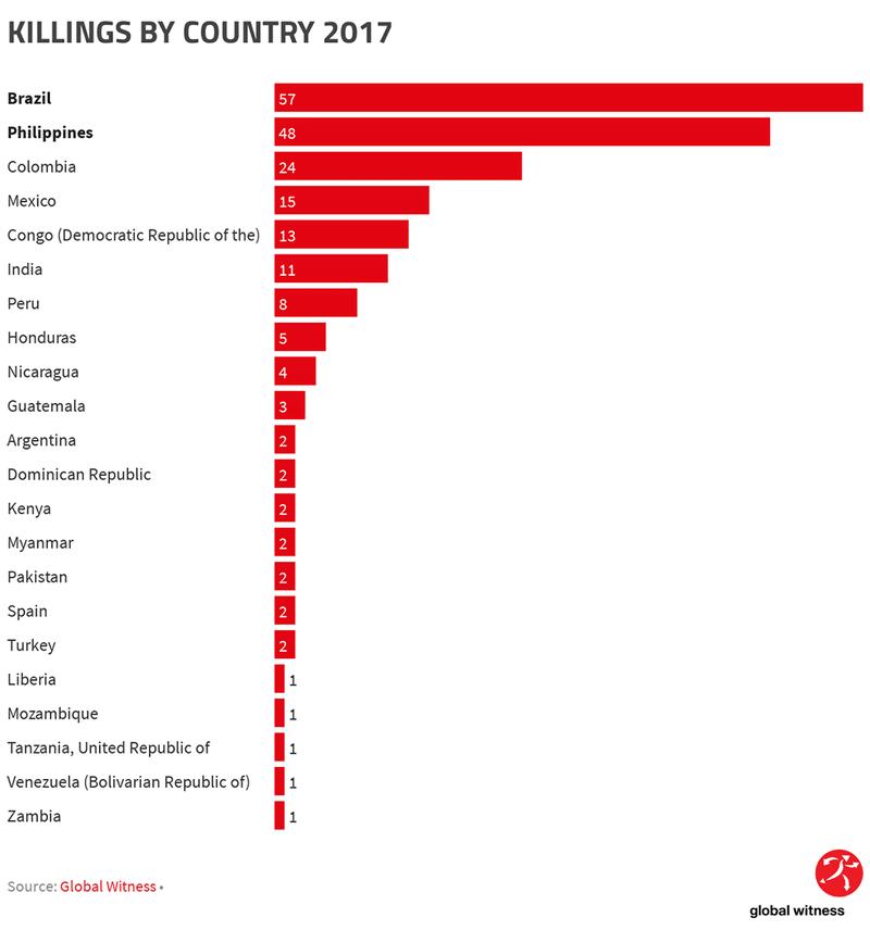Dal report di Global Witness, gli attivisti ambientali assassinati nel mondo, anno 2017