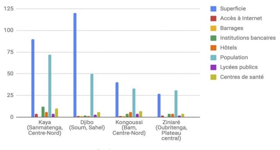 Un confronto tra le infrastrutture socio-economiche del Soum e di altre 3 province