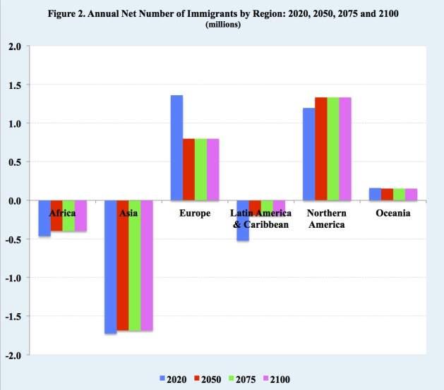 Fonte ripresa da uno studio basato sulla divisione statistica della popolazione delle Nazioni Unite.