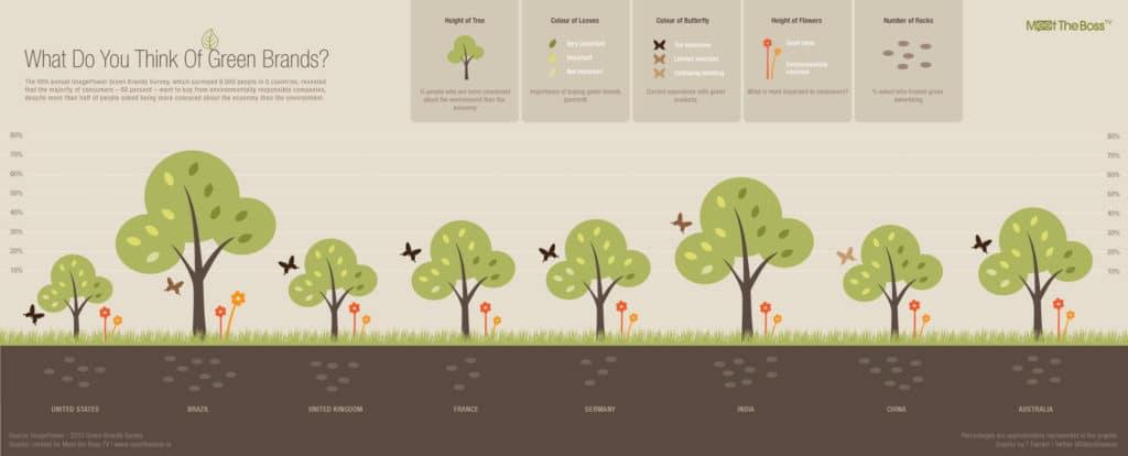 La maggioranza dei consumatori dichiara di preferire l'acquisto di prodotti da imprese responsabili a livello ambientale. Immagine da Flickr in licenza CC di GDS Infographics