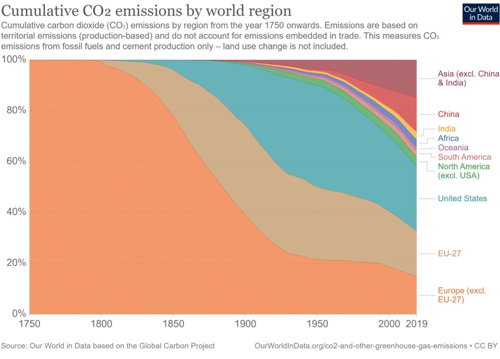 Grafico tratto da Our World in Data, licenza CC
